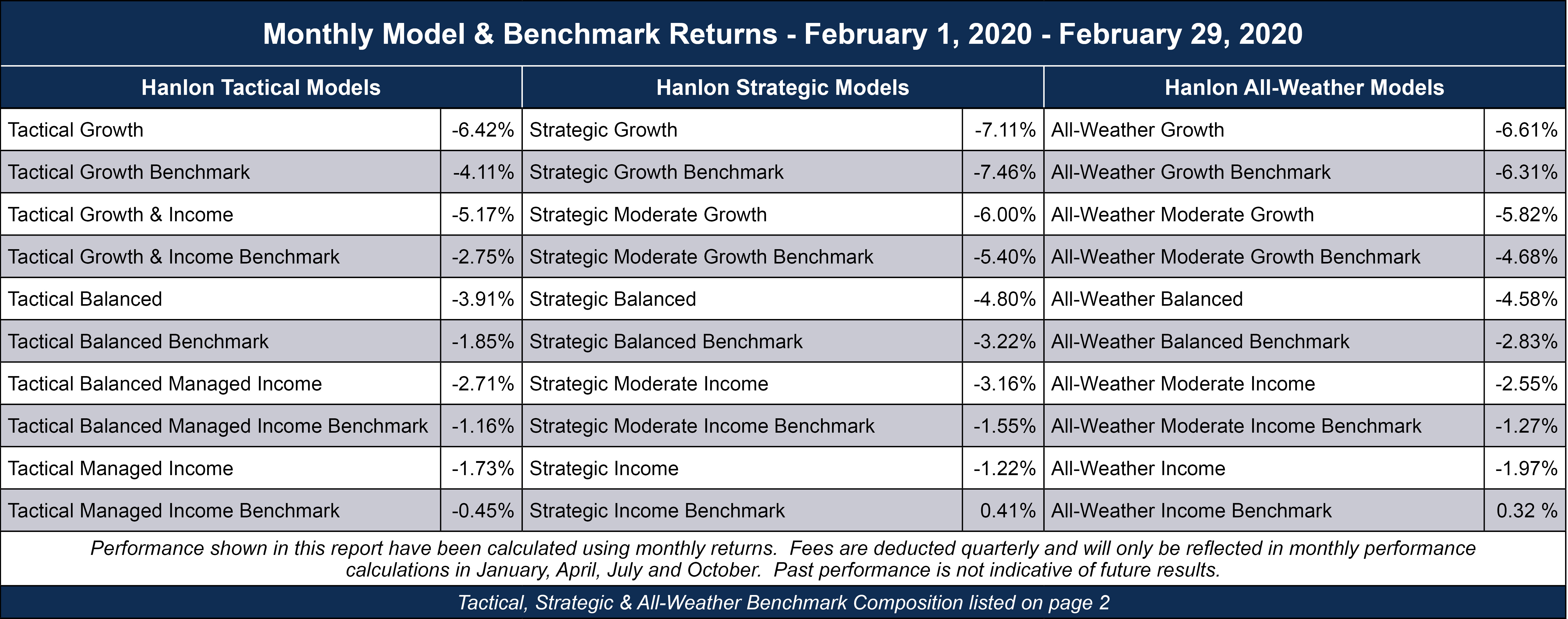Benchmark Returns.