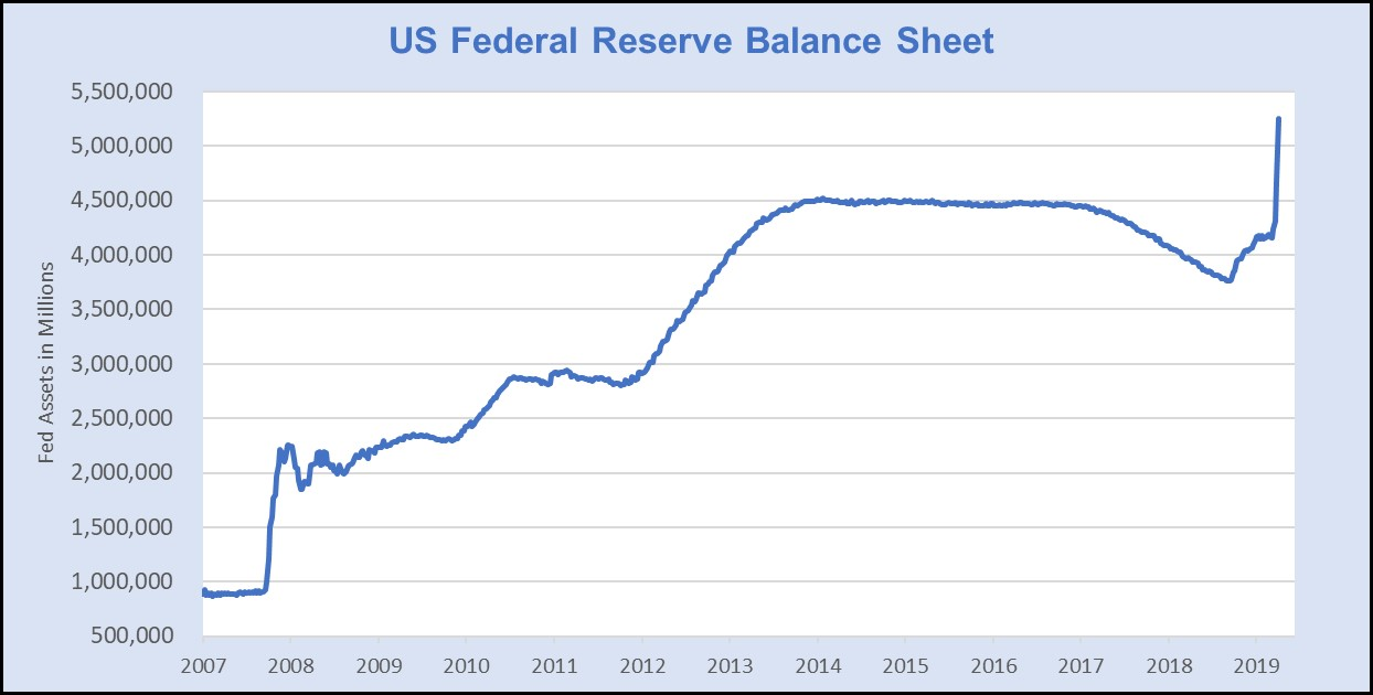 Chart created by Hanlon with data provided by Federal Reserve of St. Louis. Data as of 3/31.